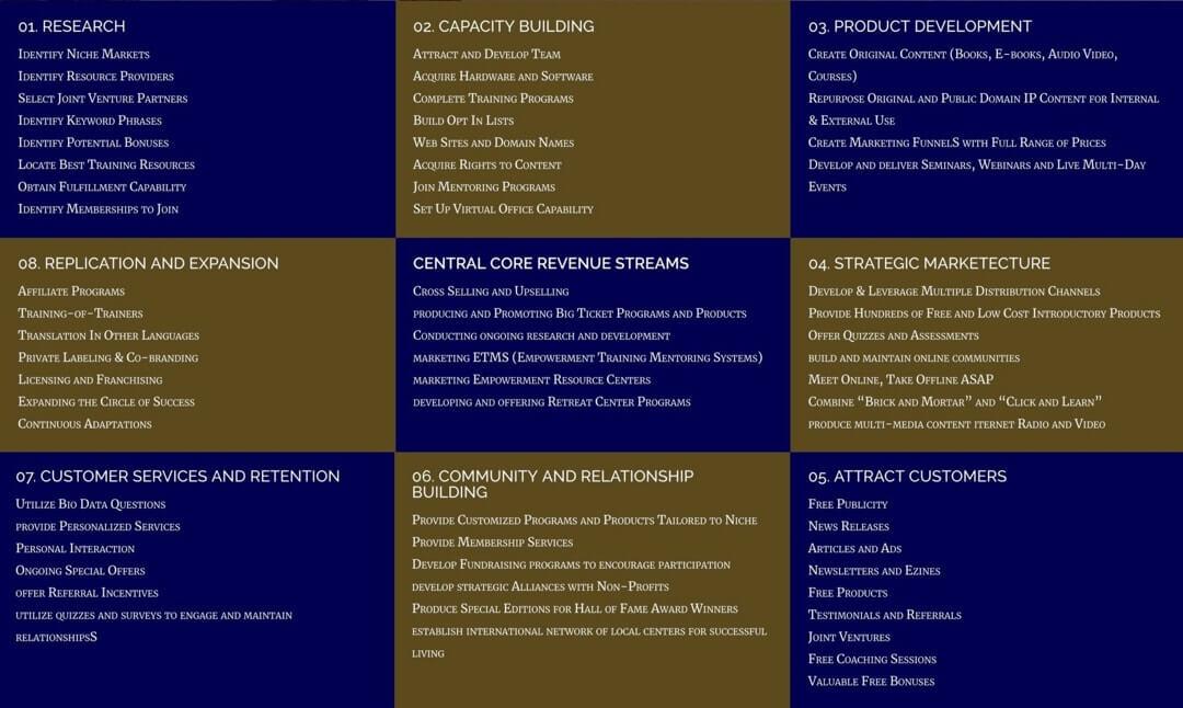 Business Model - Ultimate Destinyland™